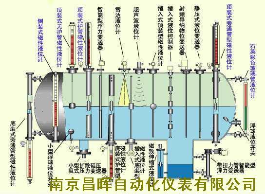 16種液位計的原理與選型